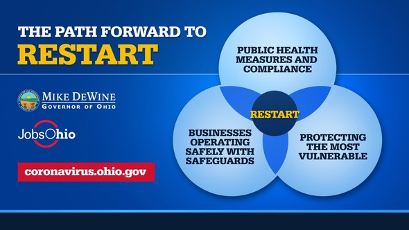 DeWine, staff working on getting OH back to work